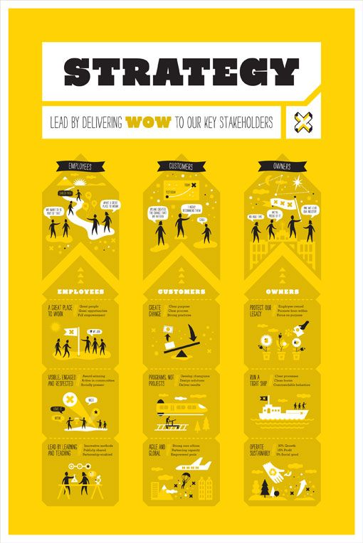 Bureau of Betterment recently com­pleted this series of posters and icons for XPlane, aim­ing to illus­trate the company's vision. XPlane, an orga­ni­za­tion that focuses on Business Design Thinking, also wrote a blog post that explains more about the project, which you can find right here.