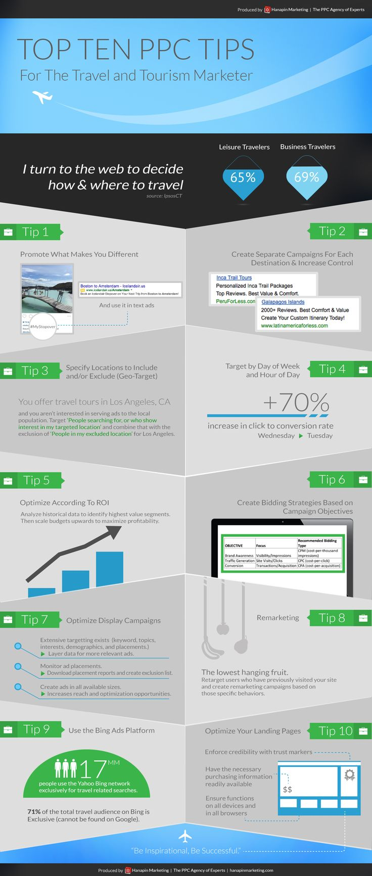Travel-and-Tourism-PPC_HanapinMarketing_Infographic(1)