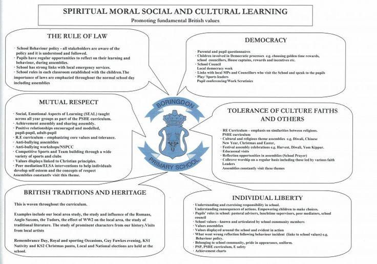 British Values Statement « Boringdon Primary School