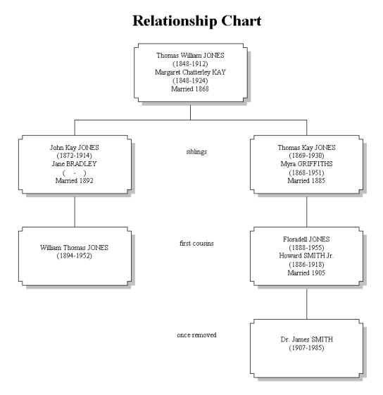 Best 25+ Family Relationship Chart Ideas On Pinterest