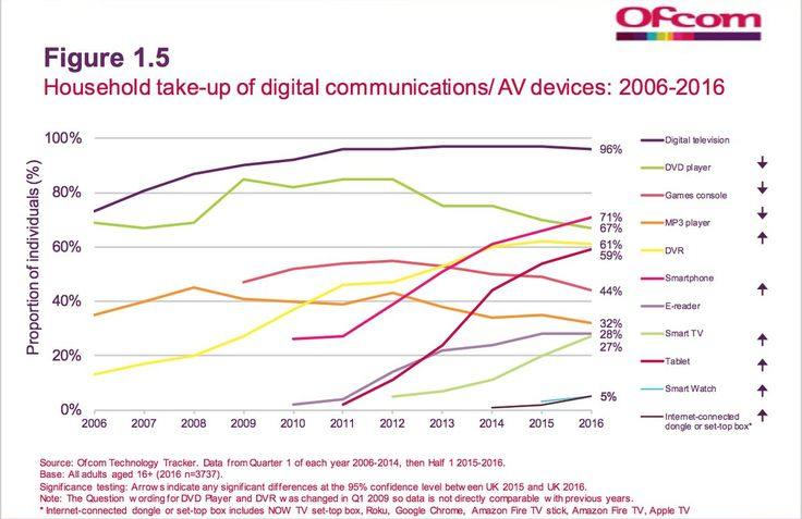 """Ian Maude on Twitter: """"Tablets as well as smartphones now mainstream in UK. Tablets sets to overtake DVRs. https://t.co/fKZg7nOrra"""""""