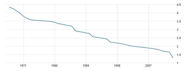 colombia urban population growth annual percent wb data
