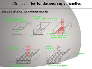 2 présentations sur fondations profondes et superficielles - ppt | cours génie civil WWW.JOGA.C.LA - cours, exercices corrigés et videos