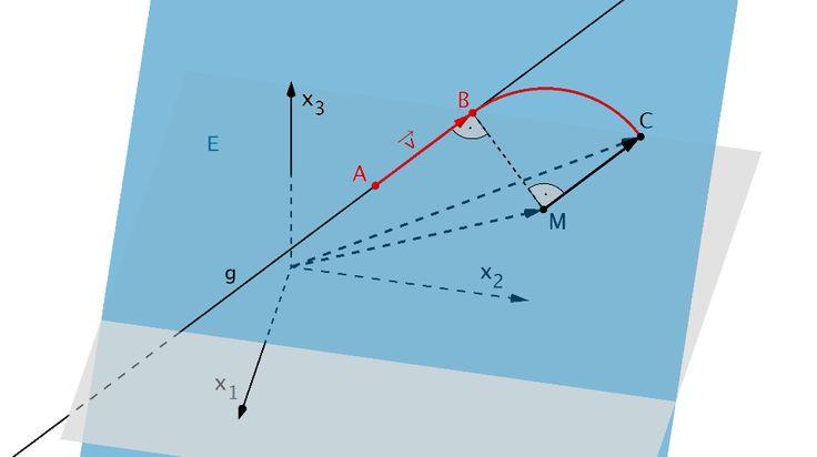 Richtungsvektor der Geraden g, Ortsvektoren der Punkte M und C, Vektor von M nach C