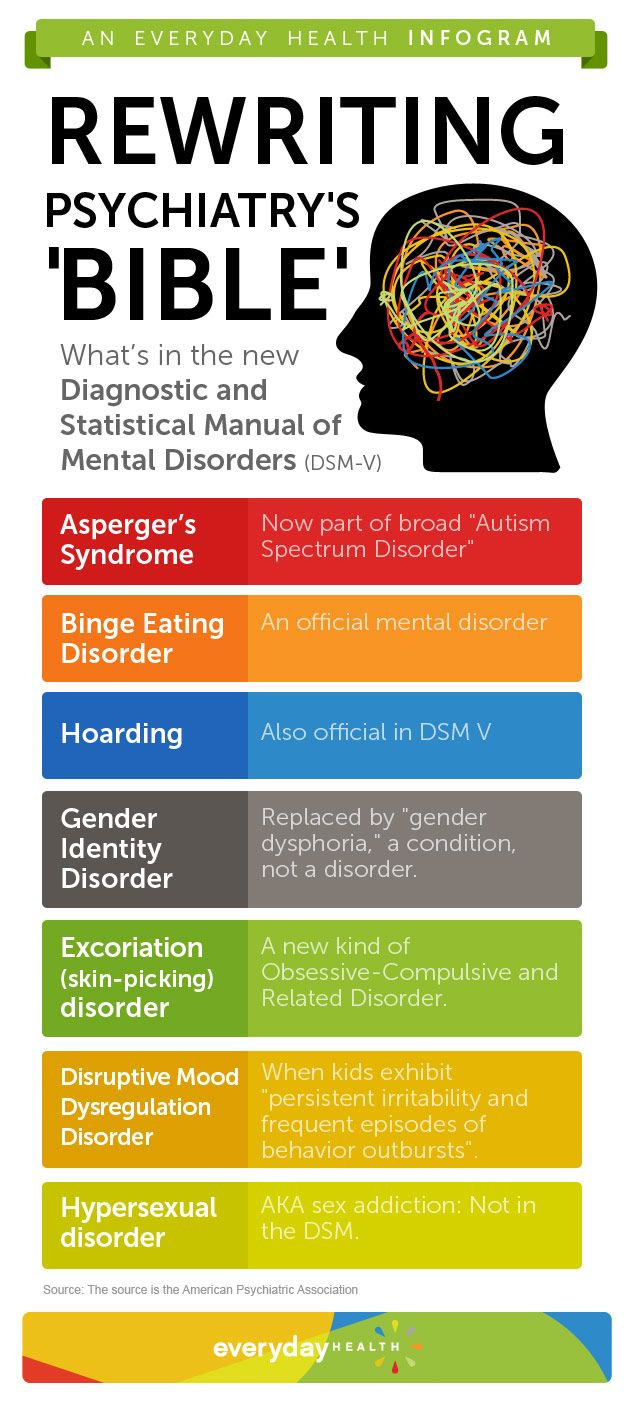 """The American Psychiatric Foundation approved major changes to the """"Diagnostic and Statistical Manual of Mental Disorders,"""" or the DSM, this weekend. From the addition of """"hoarding disorder"""" to the redefining of autism and """"gender """" find out how these chan"""
