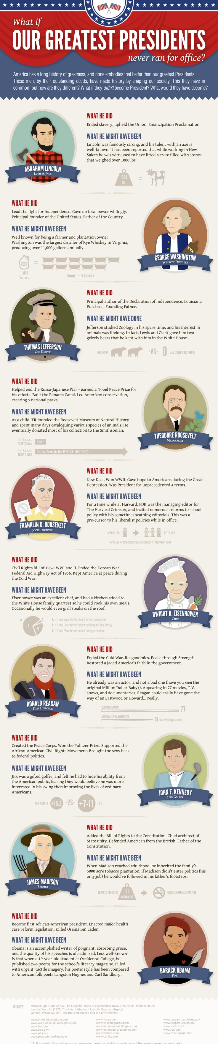 What if our greatest Presidents never ran for office? Alternative career paths via @Jenna Petersen