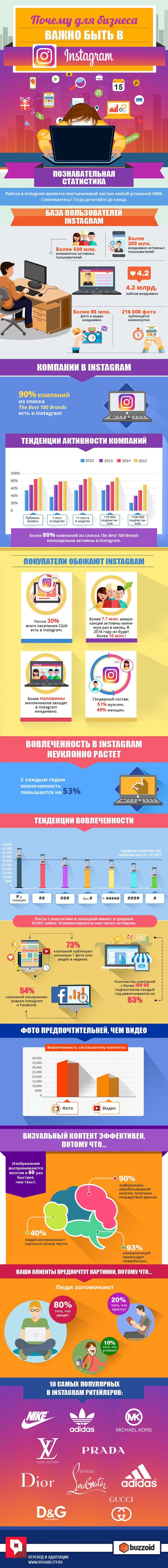 SMM, Instagram, маркетинг, публикации, социальные сети, соцсети, контент, инфографика