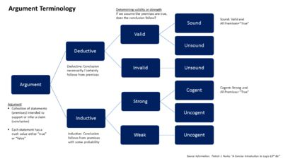 """Deductive Reasoning-- also deductive logic, logical deduction or, informally, """"top-down"""" logic, is the process of reasoning from one or more statements (premises) to reach a logically certain conclusion.[2] It differs from inductive reasoning or abductive reasoning. Deductive reasoning links premises with conclusions. If all premises are true, the terms are clear, and the rules of deductive logic are followed, then the conclusion reached is necessarily true."""