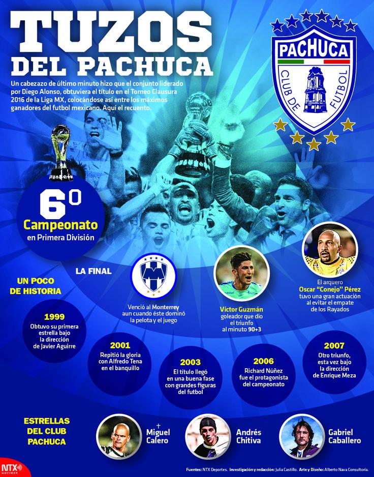 """Te presentamos una semblanza del Club de Fútbol """"Tuzos"""" del Pachuca. #Infographic"""