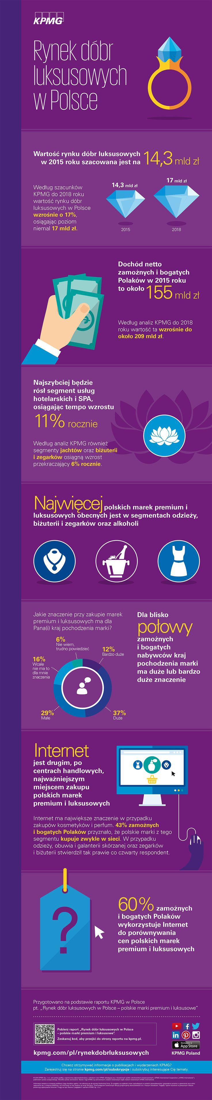 Rynek dóbr luksusowych w Polsce. Polskie marki premium i luksusowe. Edycja 2015.  #luksus, #luxury, #Polska, #Poland, #KPMG