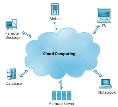 The World Wide Web has a number of hosting services for the common user, individual and business. The web hosting service evolves the system data, processes it online for storage, mails and almost every other application. Eworx technologies supports cloud computing solutions and architecture solutions whereby the individual business and corporate can have data process, data assimilation as also a plenty of other computing services.