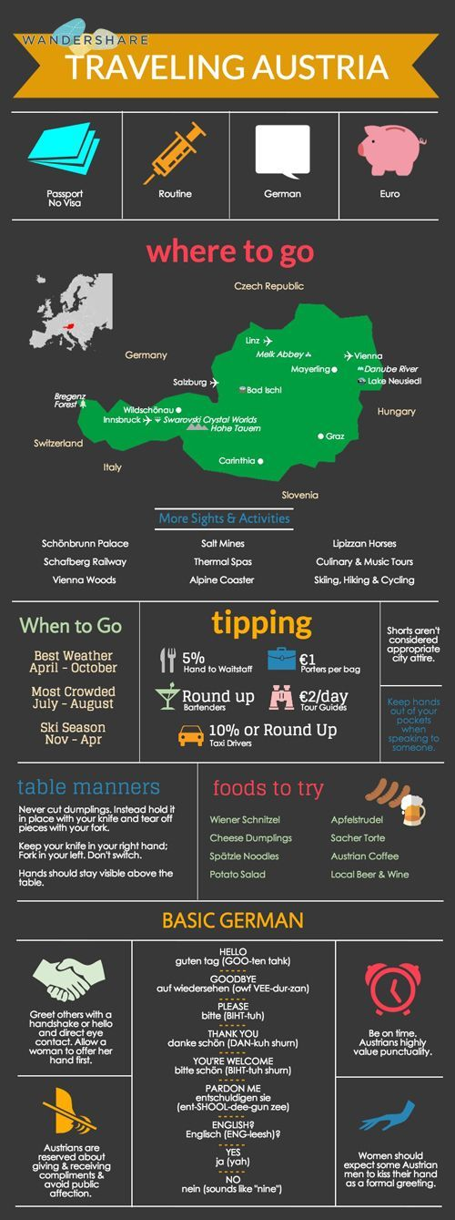 Austria Travel Cheat Sheet; Sign up at http://www.wandershare.com for high-res images.