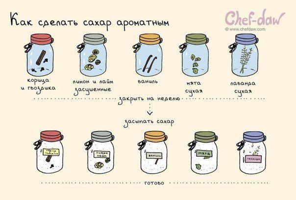 Идеи для кухни в открытках