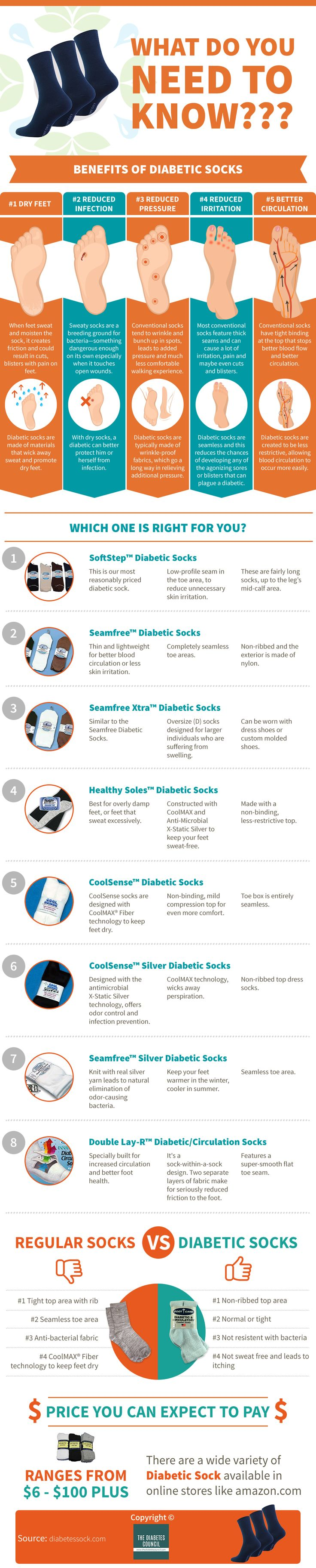This infographic will teach you everything you need to know about diabetes socks. A diabetic sock is a non-binding and non-elasticized sock which is designed so as to not constrict the foot or leg. Typically sufferers of diabetes are the most common users of this type of sock. Diabetes raises the blood sugar level, which can increase the risk of foot ulcers. #diabetes #diabetessocks #diabeticsocks #infographic #socks