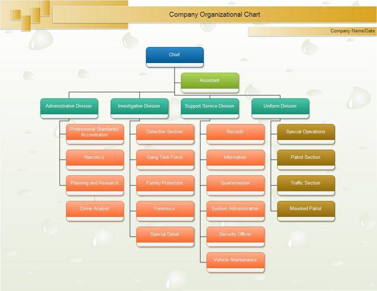 City Org Chart Organizational Chart Pinterest - company flow chart template
