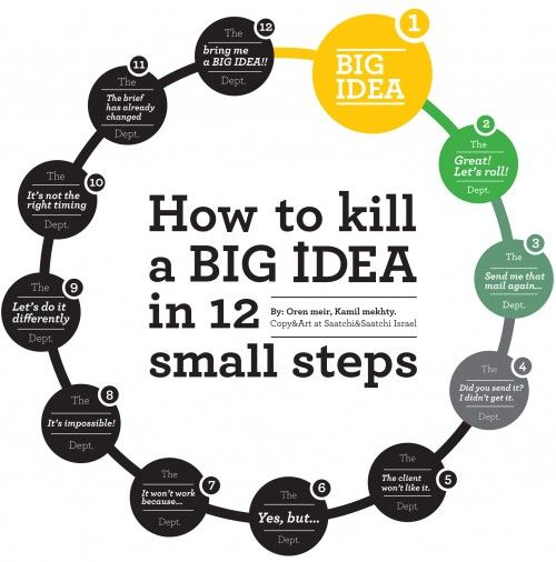 How To Kill A Big Idea In 12 Small Steps? `