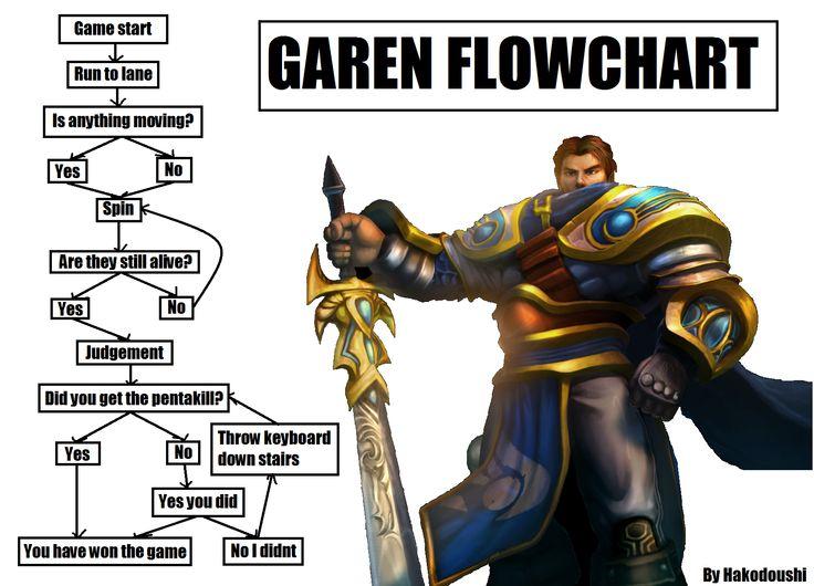 Αποτέλεσμα εικόνας για funny quotes with garen