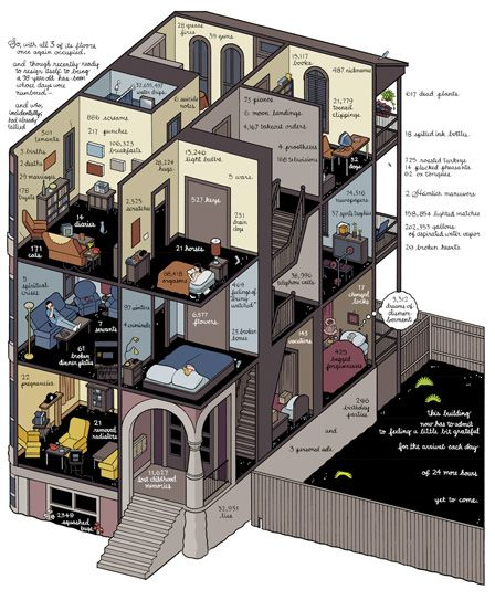Chris Ware's sectional axonometric comic.  Frames on a page as rooms in a brownstone.  Genius fusion of comics and architecture.    I adore Chris Ware.