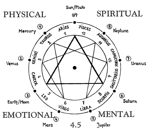 Spiritual, physical, mental