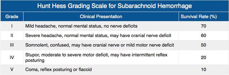 Rosh Review - SAH - subarachnoid hemorrhage grading scale - hurt