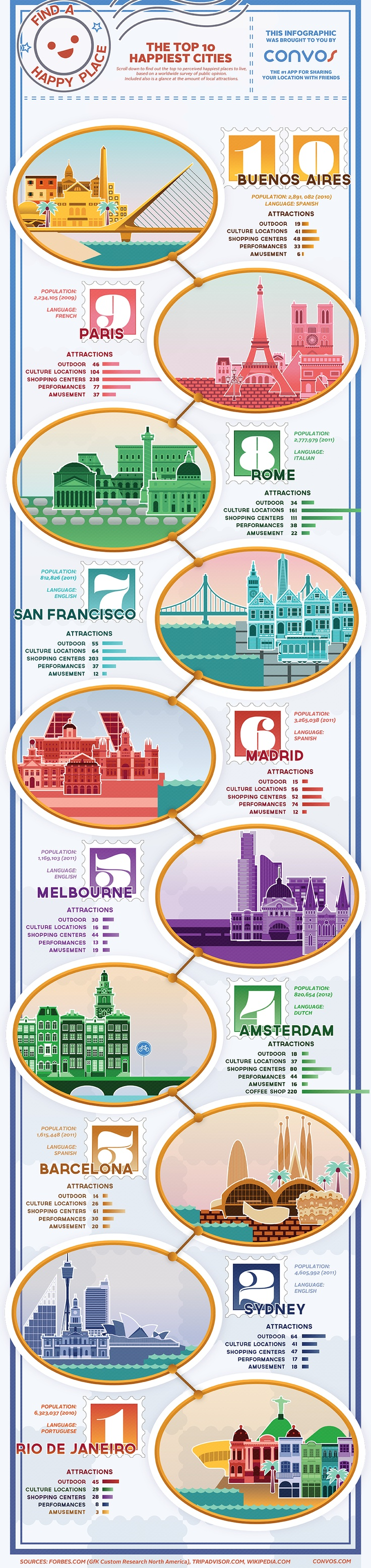 These are the top 10 perceived #happiest places to #live, based on a worldwide survey of public opinion.  #infographic #happy