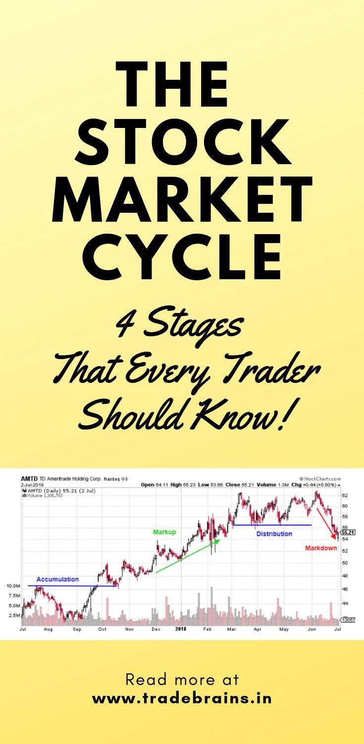 Four Stock Market Cycle Stages That Every Trader Should Know In 2020 Stock Market Stock Market Investing Selling Stock