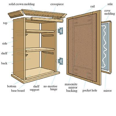 Illustration: Gregory Nemec | thisoldhouse.com | from How to Build a Medicine Cabinet - for the Lake House -  upstairs bathroom