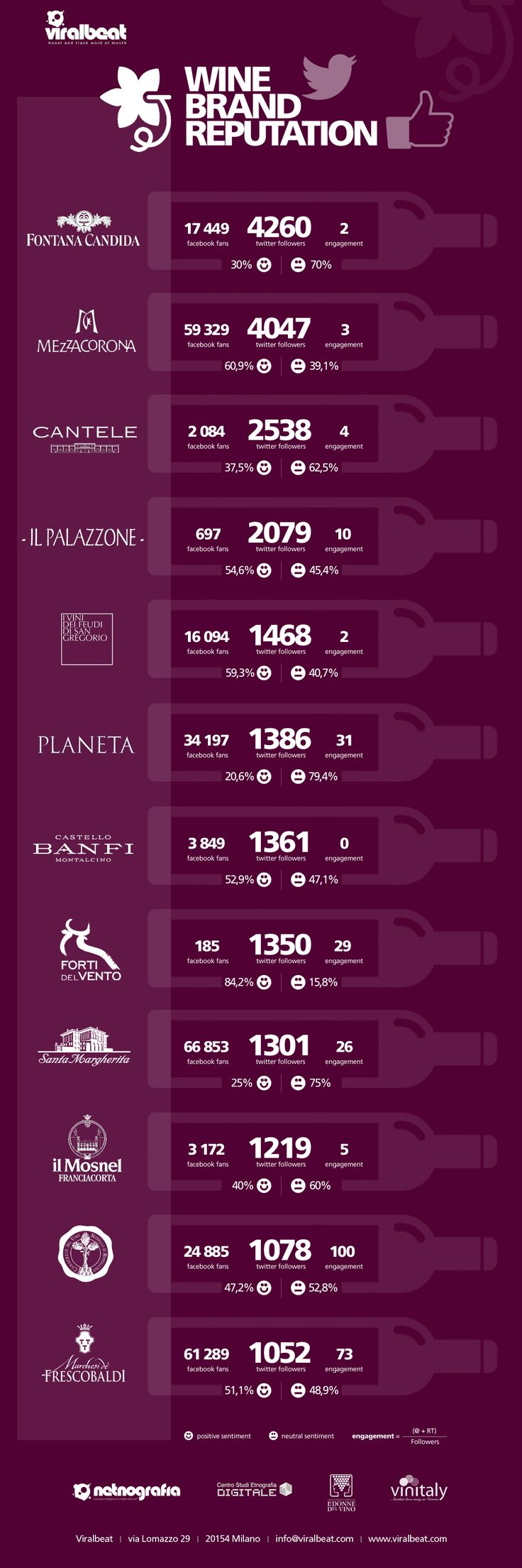 #Netnografia: la #brandreputation dei #topplayer del #vino in #Italia | #italianwine #wine