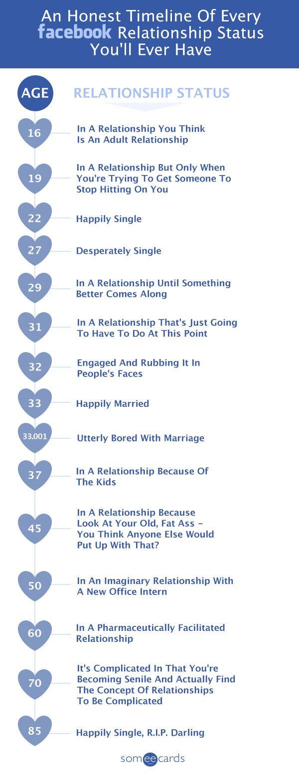 Honest Facebook Relationship Status Timeline Funny