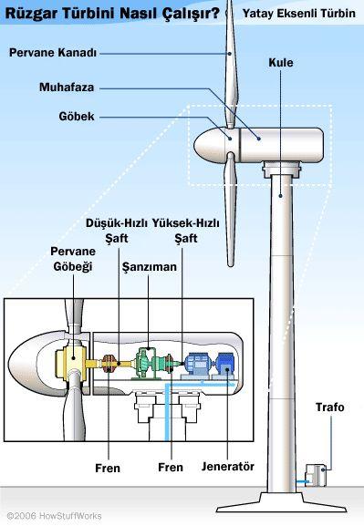 Rüzgar Enerjisi Nedir? Rüzgar Türbinleri Nasıl Çalışır? » Bilgiustam