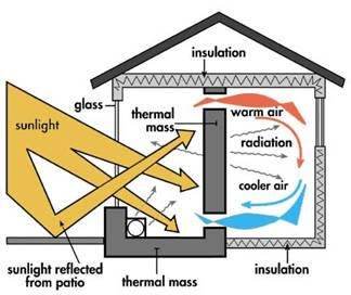 Passive Solar Home Design.  Minimizes energy use; reduces heating and cooling loads through energy-efficiency strategies & reduces loads in whole or part with solar energy. Because of the small heating loads of modern homes it is very important to avoid oversizing  south-facing  glass and ensure that south-facing glass is properly shaded to prevent overheating and increased cooling loads in the spring and fall.