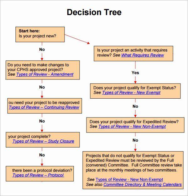 Decision Tree Template Word Fresh Decision Tree 7 Free Pdf