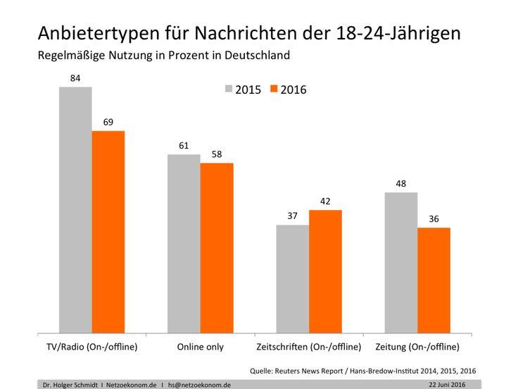 Soziale Netzwerke überholen Zeitungen als Nachrichtenquellen in Deutschland