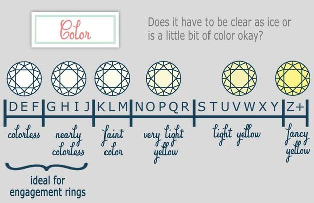 Determine the perfect color. | 19 Engagement Ring Diagrams That Will Make Your Life Easier
