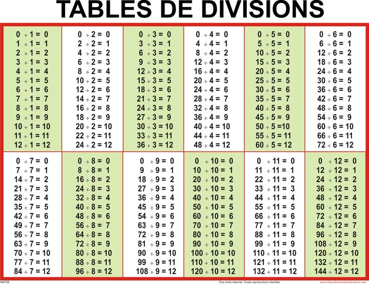 Tables d additions de soustractions de multiplications et de divisions