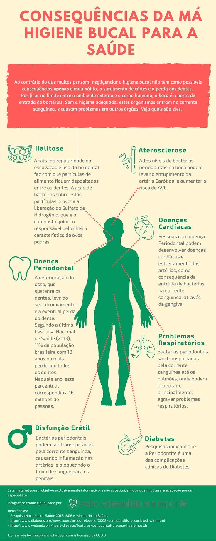 Má higiene bucal pode ter inúmeras consequências para a saúde. http://acheespecialistaemimplante.com.br/doencas-causadas-pela-falta-de-higiene-bucal/