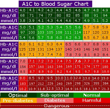 ADAG (A1c Derived Average Glucose is arrived using Continuous Glucose Monitors) Formula: Here is a diabetes a1c conversion chart to show a relation between A1C and blood-glucose testing results. This study takes into account type 1, type 2, non-diabetics as well as study carried out in different locations. Many people with diabetes using this formula, and find it more accurate in relation with home glucose reading.