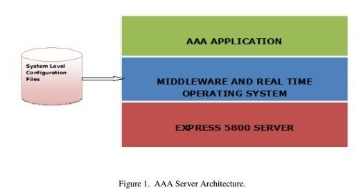 International journal of Mobile Network Communications & Telematics ( IJMNCT)     ISSN : 1839 - 5678    http://wireilla.com/ijmnct/index.html      DESIGN METHODOLOGY FOR IP SECURED TUNEL BASED EMBEDDED PLATFORM FOR AAA SERVER    http://wireilla.com/papers/ijmnct/V3N6/3613ijmnct05.pdf    ABSTRACT     Authentication, Authorization, and Accounting (AAA) Server application provides users AAA services for network devices and mobile software applications. In authentication process if a user is…