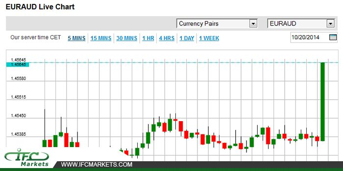 #EURAUD Live Chart  euraudlivechart #euraudpricetoday #currencylivechart #forex #forexchart #pricecharts #livechart
