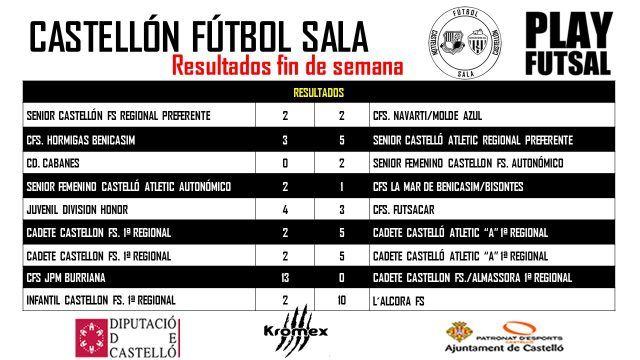 Los resultados de este fin de semana han sido los siguientes: El senior masculino Castellón FS, empataba a dos contra el CFS Navarti / Molde Azul. El senior masculino Castelló Atletic, vencía a domicilio por 3 a 5 ante el CFS Hormigas de Benicasim. El senior femenino Castellón FS, vencía a domi...  Resultados fin de semana  http://www.castellonfutbolsala.es/2018/02/06/resultados-fin-semana-14/