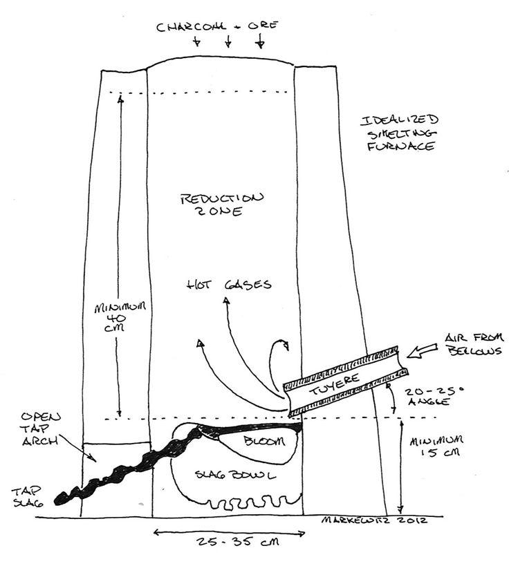 bloomery diagram