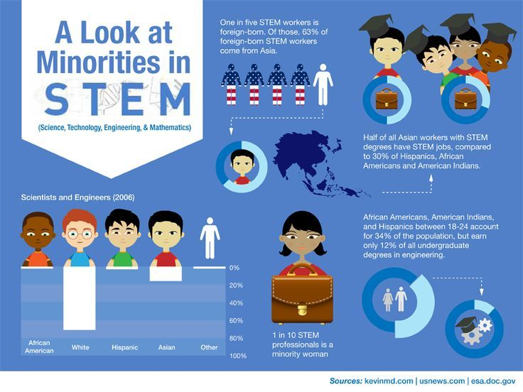 A Look At Minorities In Science Technology Engineering And Math Stem Students Stem Education Stem Elementary