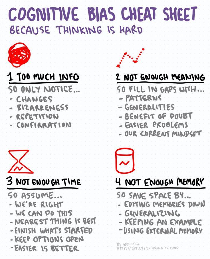 Cognitive bias cheat sheet, simplified – Thinking Is Hard – Medium
