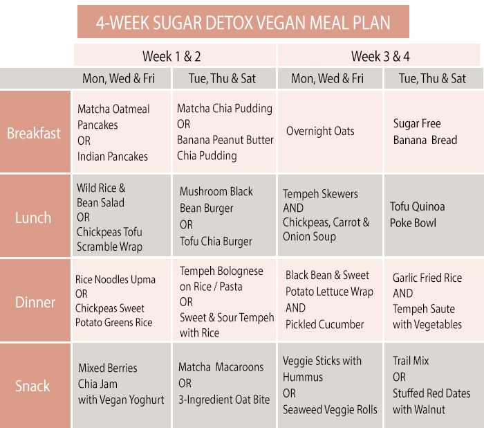 19+ Vegan sugar detox diet ideas in 2021