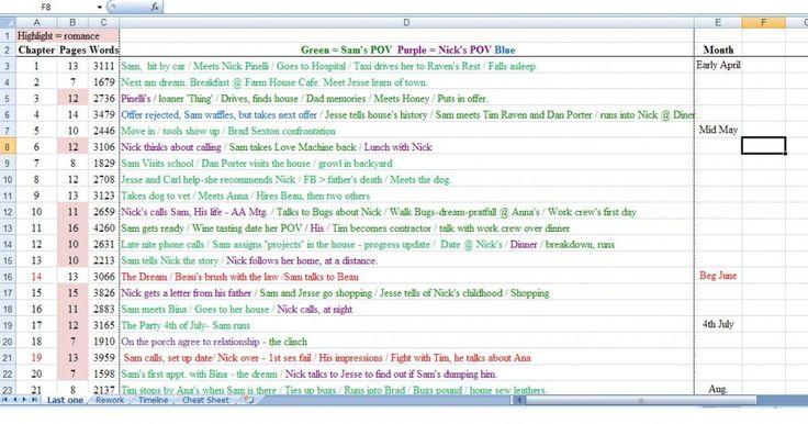 Novel Writing Template, Plot, outline, story, plan, author