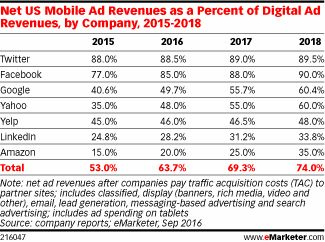 Best Financial Services Digital Mobile Advertising Images On - Digital advertising map luma 2016 us