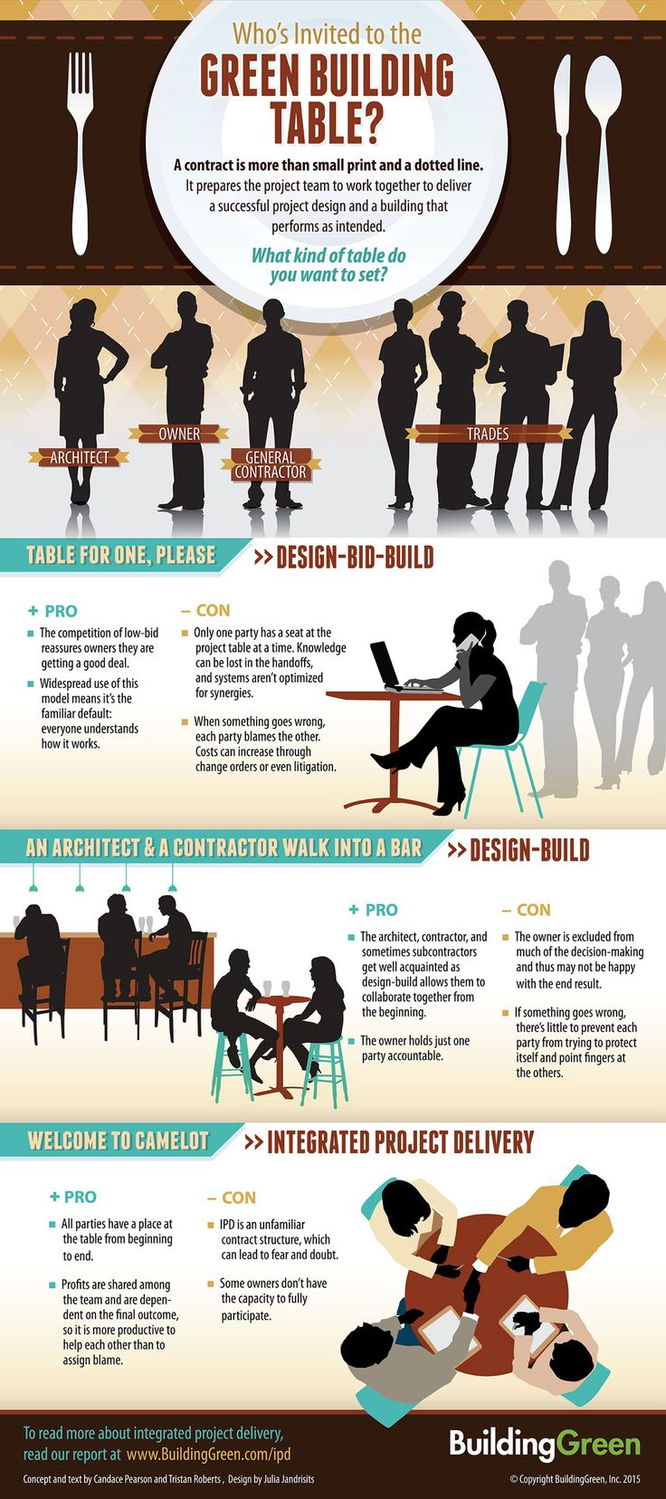 The Pros & Cons of different approaches to project design/build contracts - Infographic