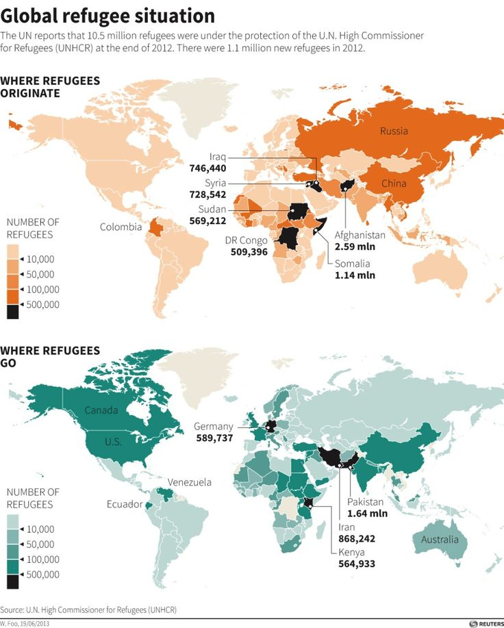 refugee statistics - Sök på Google