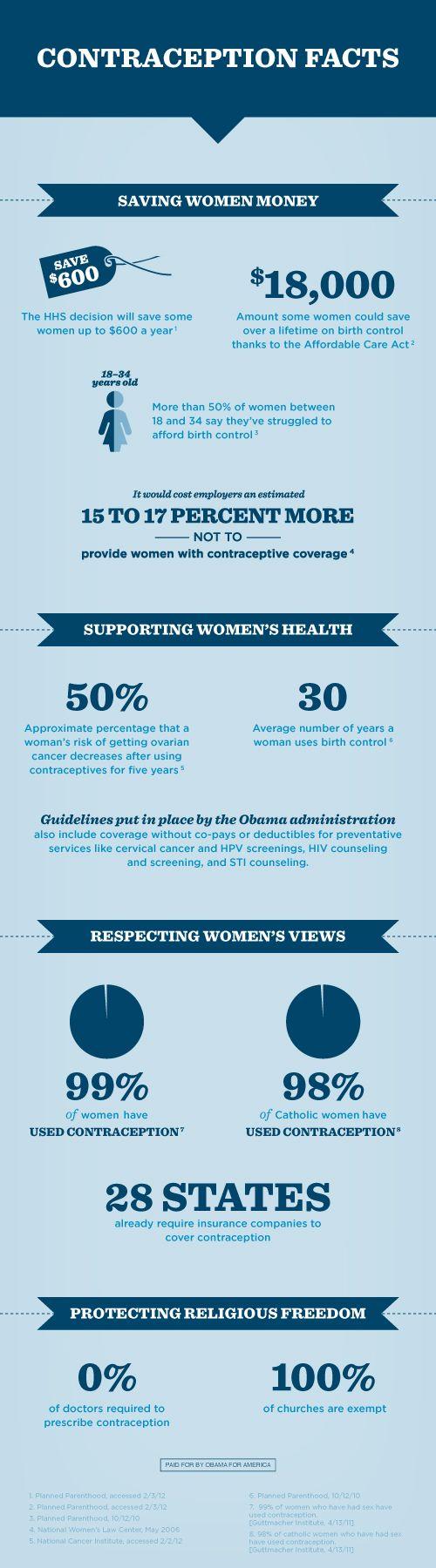 Contraception Facts: Womens Health, Women'S Health, Health Care, Births Control, Contracept Coverage, U.S. Presidents, Women Health, Contracept Facts, Barack Obama