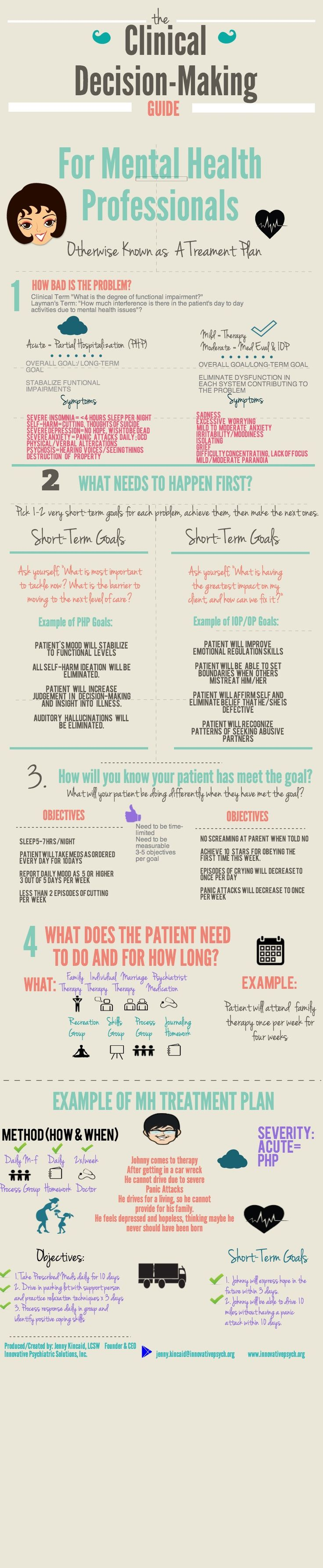 Infrographic on how to make a MH treatment plan